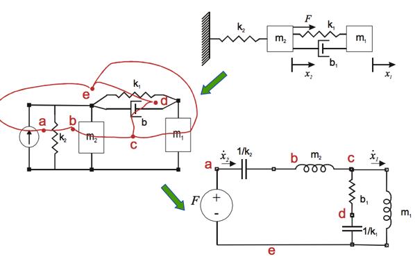 mechanics and electrics analogy