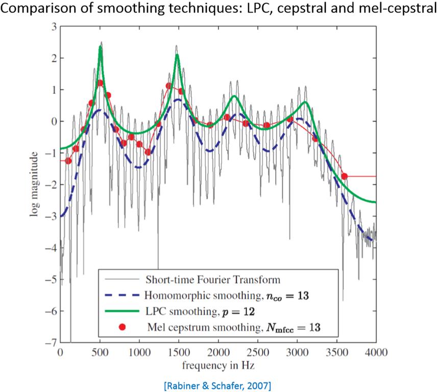語音信號處理–Mel Frequency Cepstrum Coefficients (MFCCs