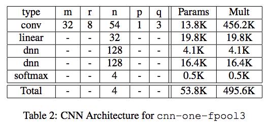 深度學習短指令語音識別 | allenlu2007