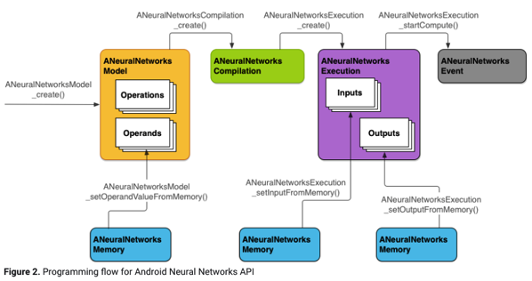 TF Lite + Android NN : Inference Flow for Embedded Device | allenlu2007