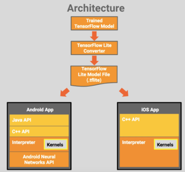 TF Lite + Android NN : Inference Flow for Embedded Device