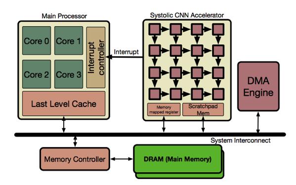 CNN Architecture Simulator: SCALE-Sim | allenlu2007