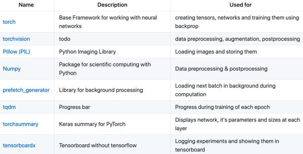 Video Framework Using Tensorflow and PyTorch | allenlu2007